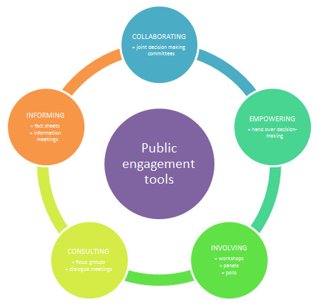 public engagement tools